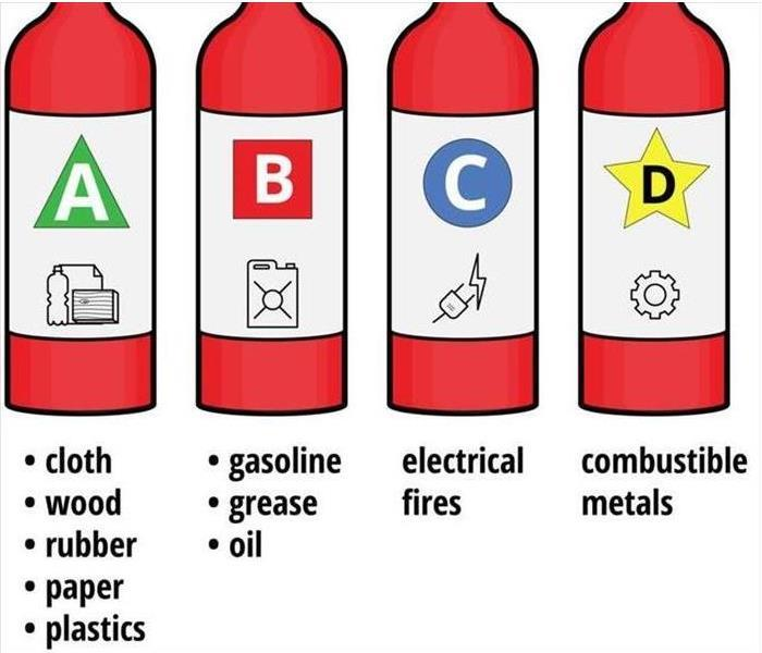 an image showing the defeat typos of fire extinguishers